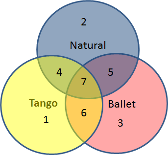 About LiberTango | LiberTango Dance
